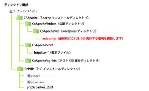 01_最終目標・ディレクトリ構成