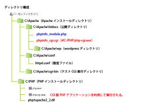 04_CGIプログラム(php)docroot・ディレクトリ構成