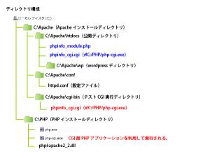 06_CGIプログラム(php)cgi-bin・ディレクトリ構成