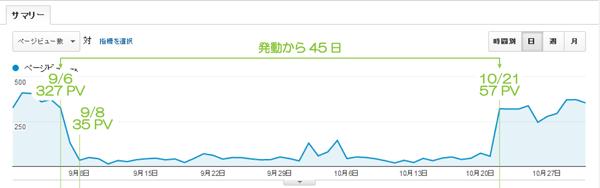 03_45日ペナルティ