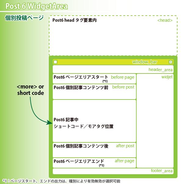 08_Post6 Wiget Area・個別投稿