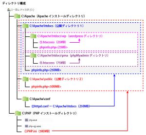 07_ディレクトリ構成