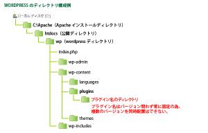01_標準のディレクトリ構成
