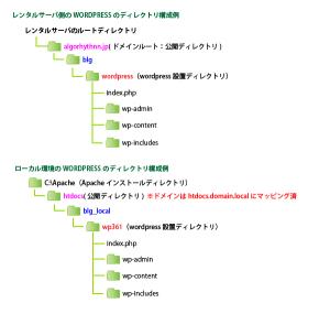 01_ディレクトリ構成の相対