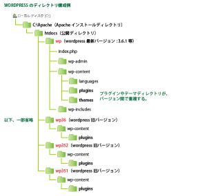 01_複数バージョンwordpressの構成