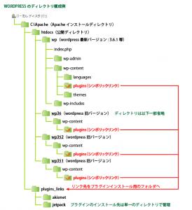 02_シンボリックリンク利用