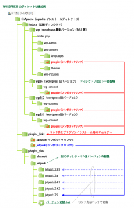 04_プラグインバージョンのシンボリックリンク構成
