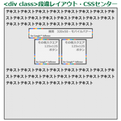 21_<div class>段違レイアウト・CSSセンター