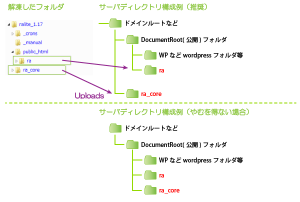 01_インストールディレクトリ構成