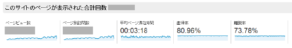 04_GoogleAnalytics平均滞在時間と直帰率