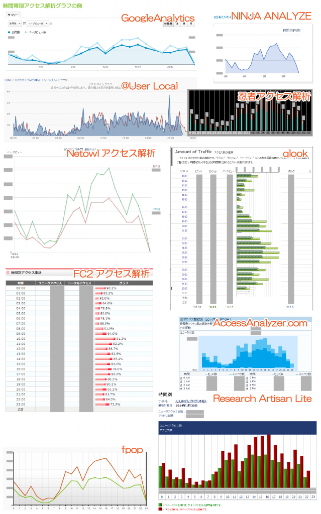 09_各種アクセス解析の時間別グラフ