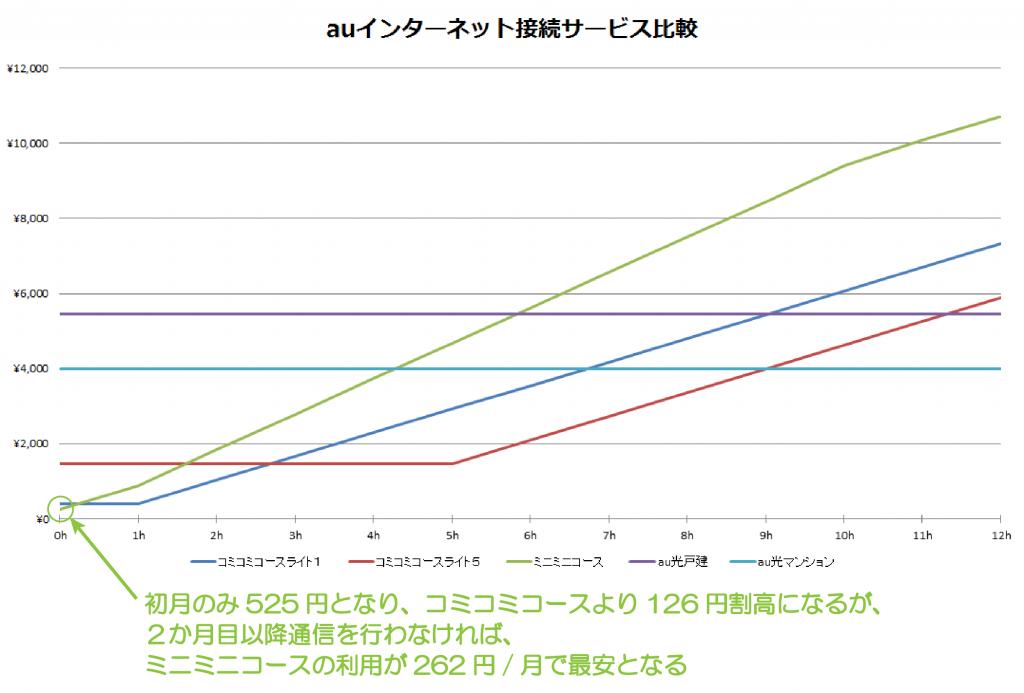 01_au接続料金プラン比較