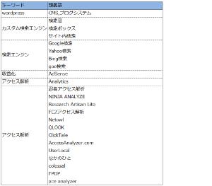 02_類義語のリスト例