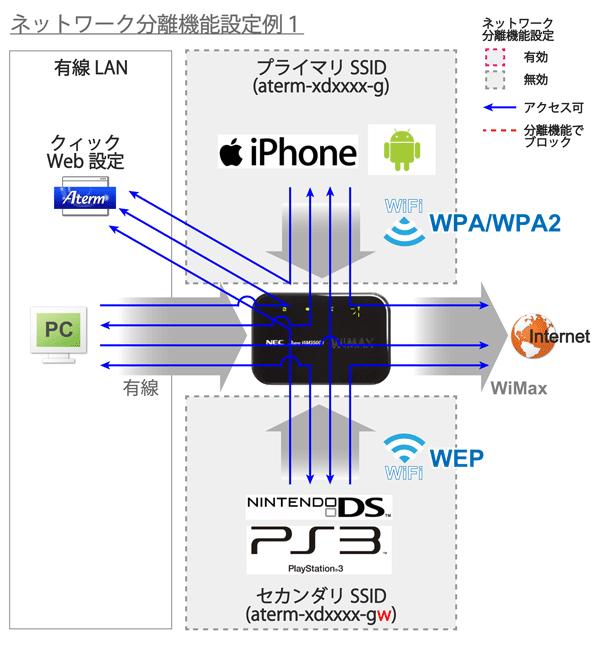 05_ネットワーク分離機能設定例1