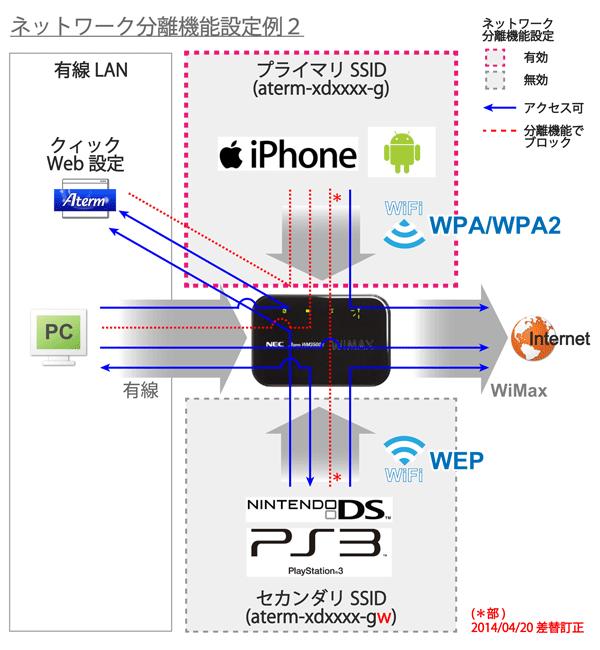 06_ネットワーク分離機能設定例2