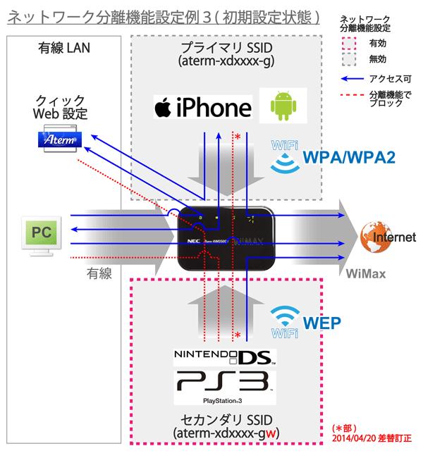 07_ネットワーク分離機能設定例3