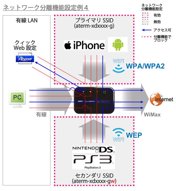08_ネットワーク分離機能設定例4