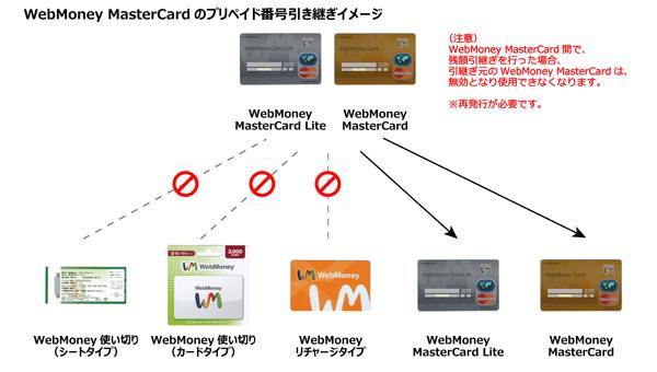 02_WebMoneyカード引継ぎイメージ