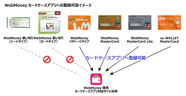 au WALLETカードのアプリ登録