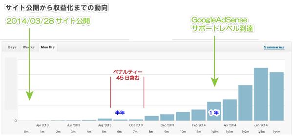 01_アクセス推移グラフ