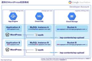 01_通常WordPress配置・AppEngine