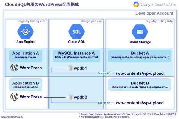 02_CloudSQL共用WordPress配置・AppEngine