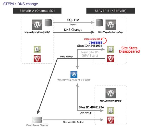 08_DNS変更とサイト公開